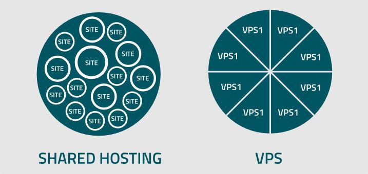 vps vs shared hosting